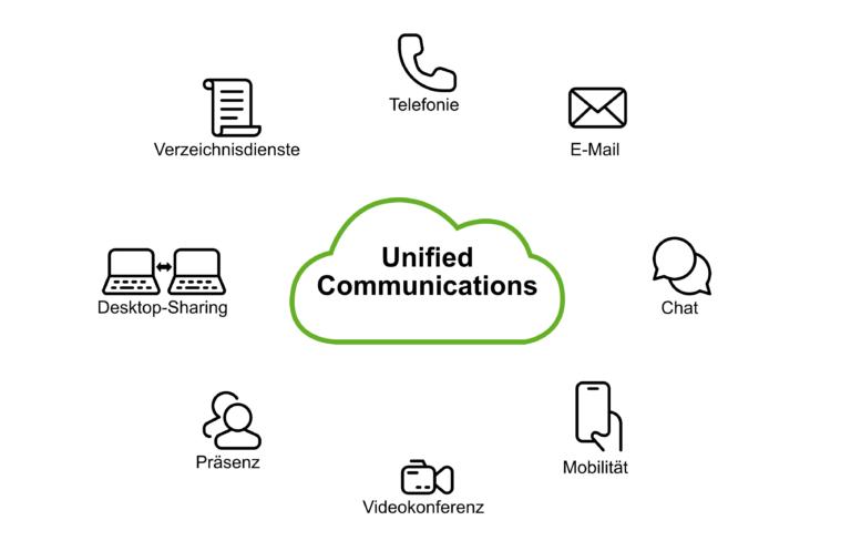 Was ist Unified Communications eigentlich?